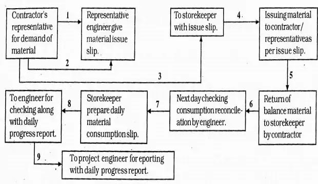 Detail procedure of issue of material