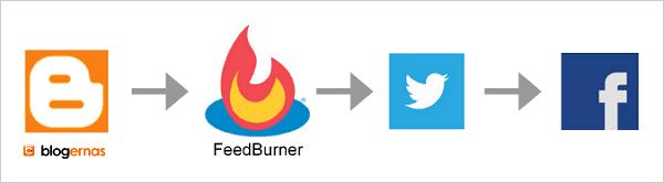 Cara Share Otomatis Blog ke Facebook dan Twitter tanpa Script