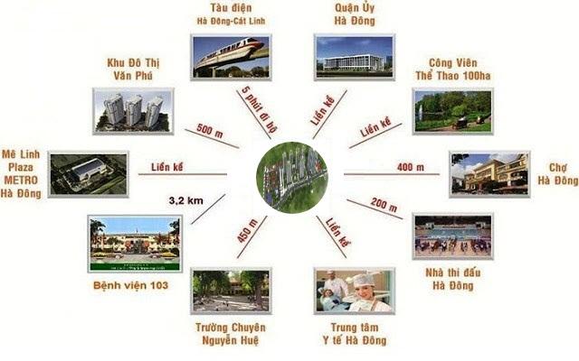 Liên kết vùng của dự án Mipec Kiến Hưng Hà Đông