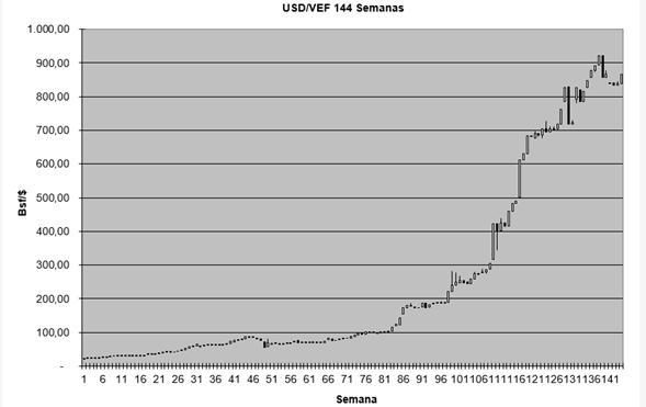 A Partir Del 2017 La Variación Trianual Y3 Superó Barrera De 100 Variable Tomada En Cuenta Para Considerar Economía Venezolana Hiperinflacionaria