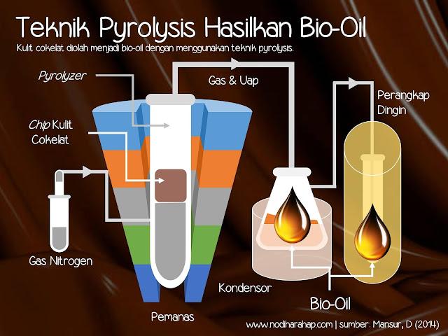 Teknik Pyrolysis Untuk Mengolah Kulit Cokelat Menjadi Bio-Oil