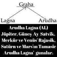Arudha Lagna (AL) ve Gunaları