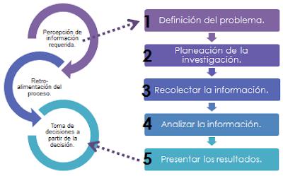 http://www.plepso.com.ve/investigacion-de-mercadeo