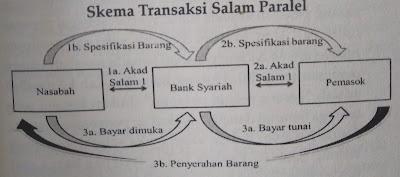 Skema Transaksi Salam Paralel