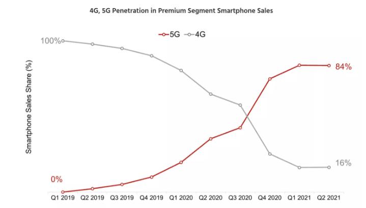 Apple sigue dominando el mercado mundial de teléfonos premium