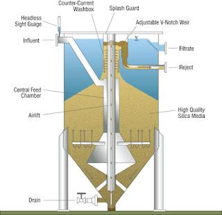 Upflow Sand Filter