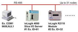 Connecting Multiple Modbus/RTU Devices
