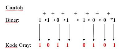 Sistem Bilangan Biner, Oktal, Desiamal, dan Hexadesimal