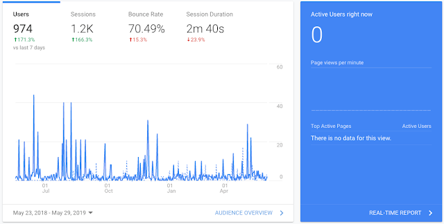 Google Analytics Home Dashboard