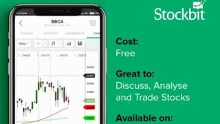 Aplikasi Saham Online yang Aman untuk Investasi