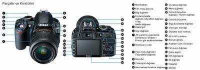Yeni kamera Satın Alırken