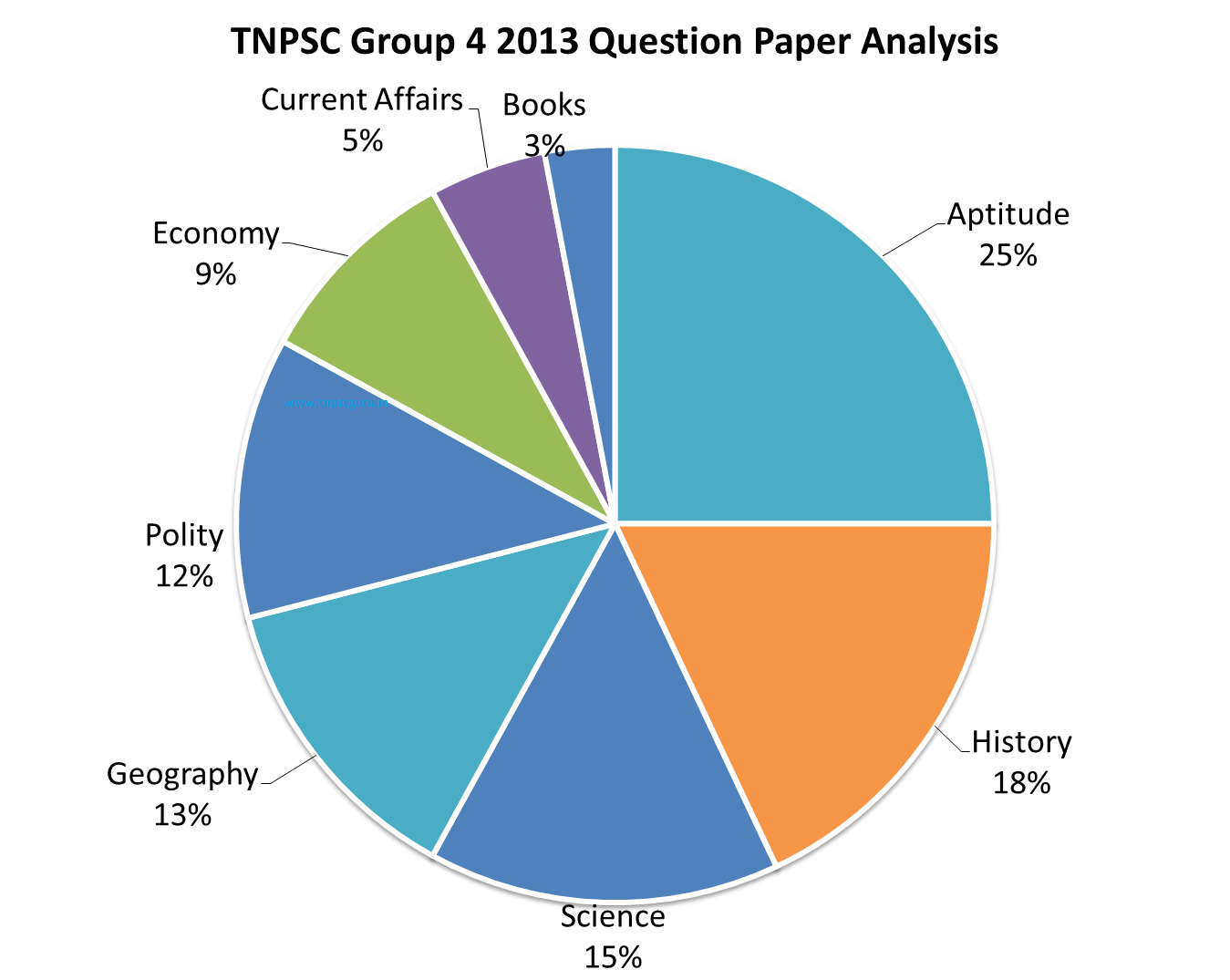 Check here the Previous Year TNPSC Group 4 Exam Question paper Analysis