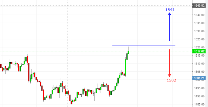 Gold Trading Vedic Number - 12th Sep 2019