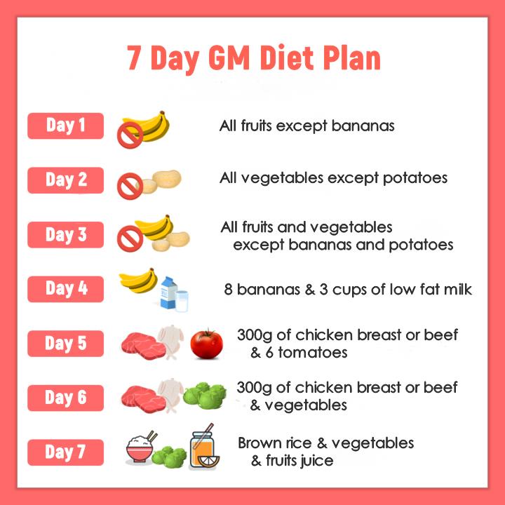 The GM Diet Plan