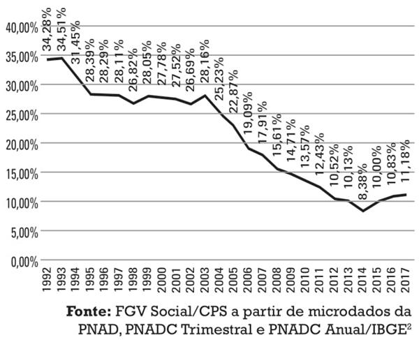 O gráfico abaixo mostra um estudo no Brasil sobre