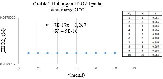 grafik dekomposisi h2o2