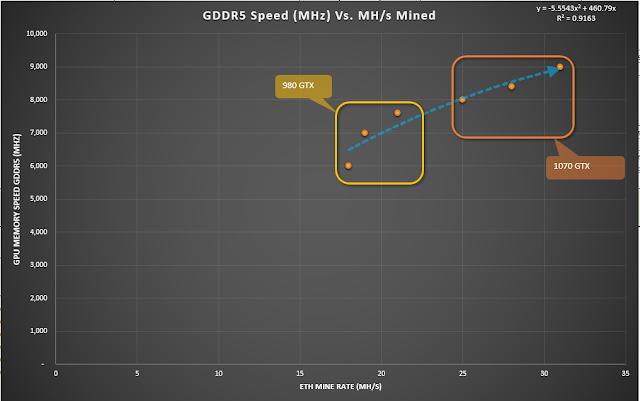 Ethmining 980 GTX Vs 1070 GTX Power and Effeciency