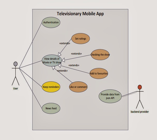 use case diagram televisionary android. Black Bedroom Furniture Sets. Home Design Ideas