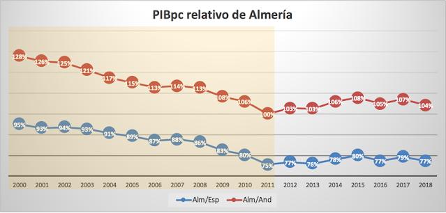 Evolución del PIBpc de Almería en relación a Andalucía y España (en %) desde 2000