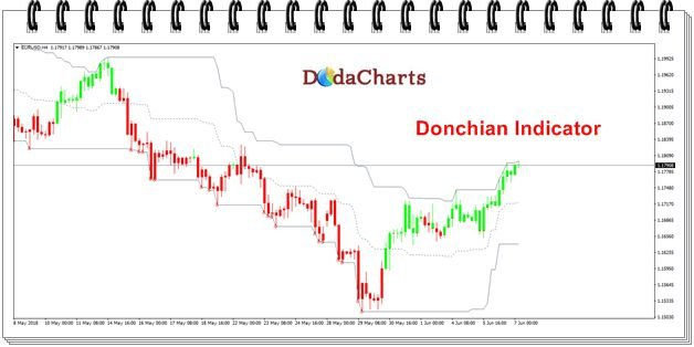 donchian channel indicator