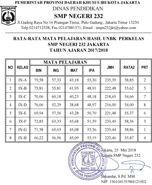 Hasil Ujian Nasional Smp 2018 : hasil, ujian, nasional, Pelajaran, Cara.Lif.co.id