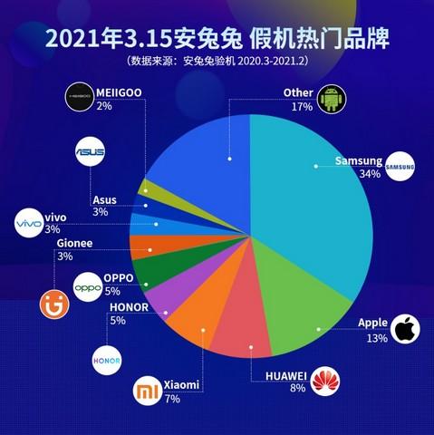 تقرير: آبل وسامسونج هما ماركات الهواتف الذكية الأكثر تقليداً