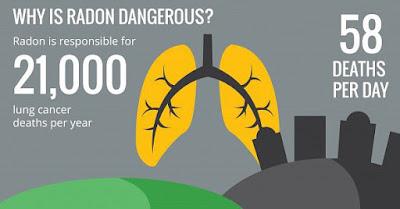 Radon is very Dangerous to Health