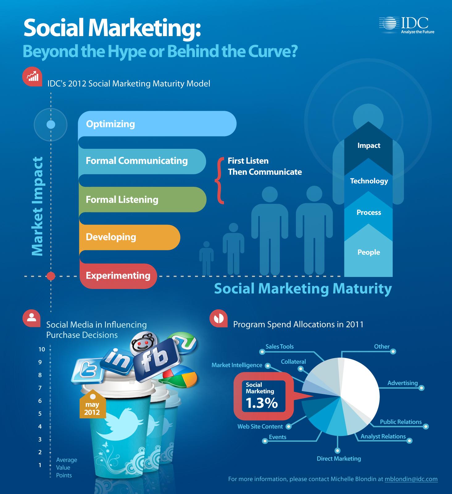 SocialMarketing-info150.jpg