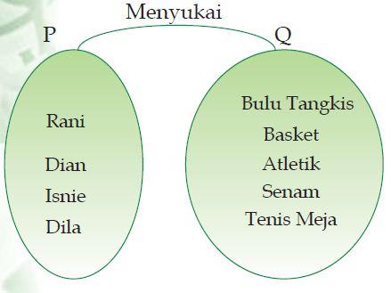 Definisi atau pengertian relasi dalam matematika dan cara definisi atau pengertian relasi dalam matematika dan cara penyajiannya diagram panah ccuart Choice Image