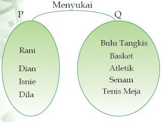 Definisi atau Pengertian Relasi dalam Matematika dan Cara Penyajiannya