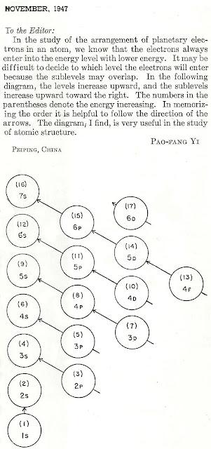 diagrama distribuição eletronica pao-fang yi