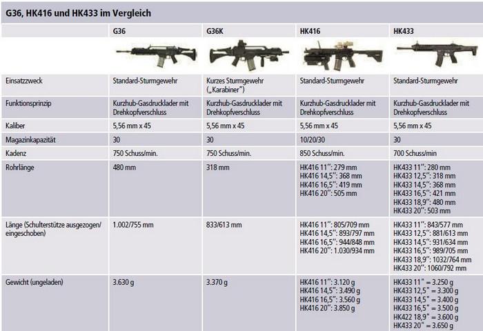Нова модульна гвинтівка HK433 від компанії Heckler&Koch