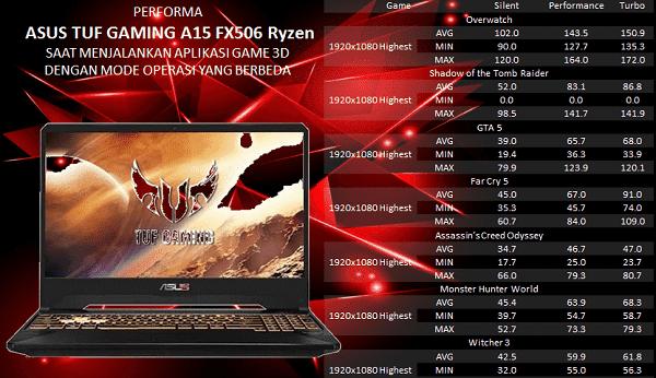 performa dan kinerja TUF Gaming A15 FX506 AMD Ryzen
