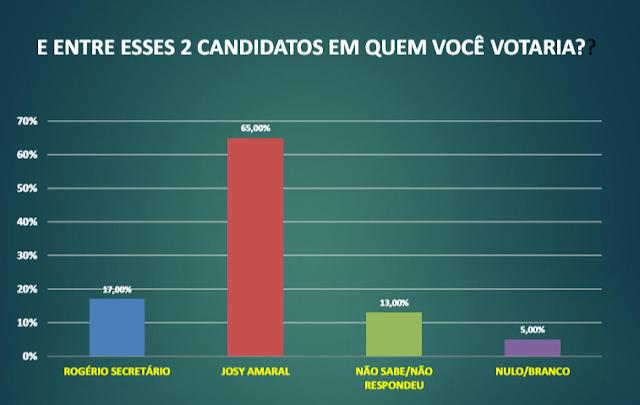 Pesquisa eleitoral em Vitória do Xingu. MDB com Josy na frente