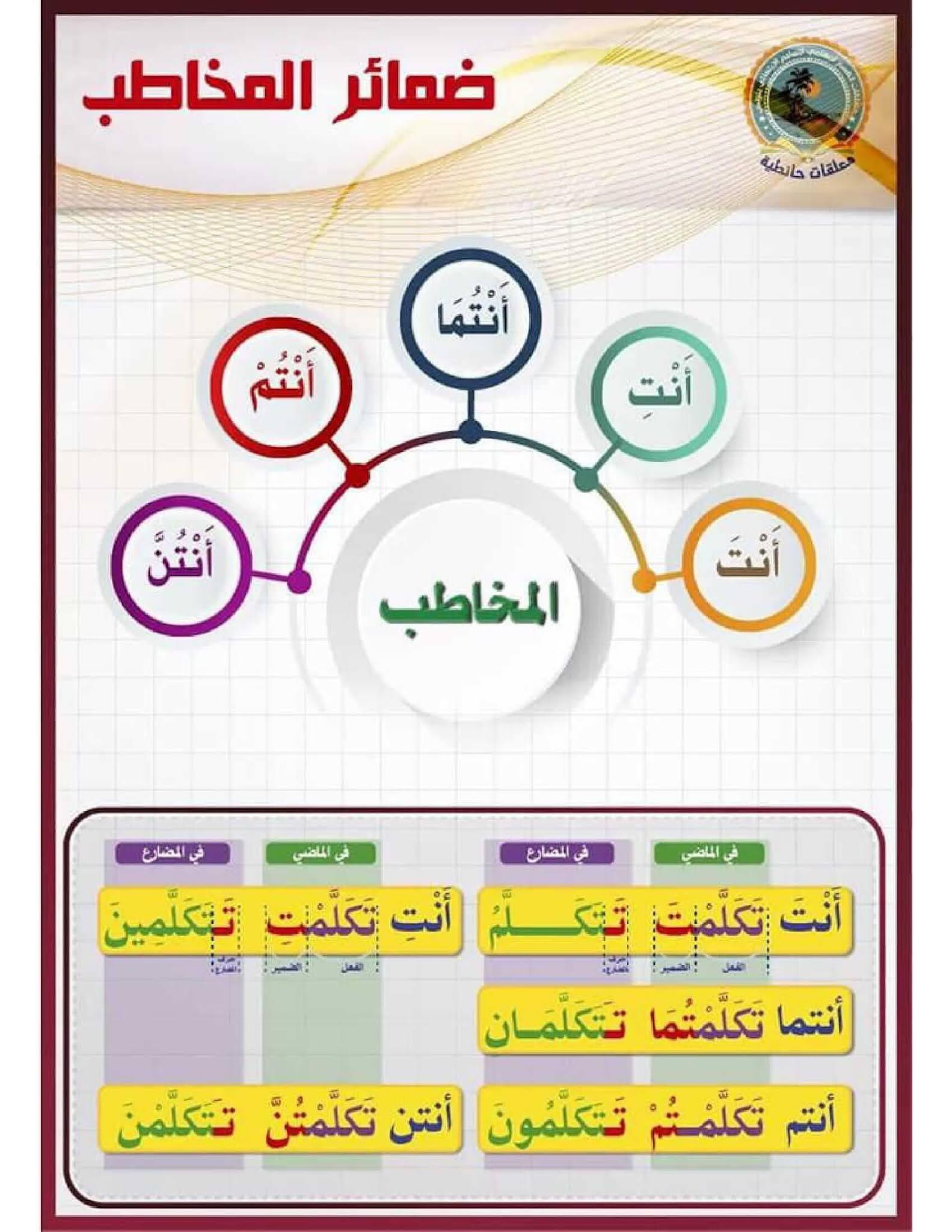 لوحة تعليمية ضمائر المخاطب pdf