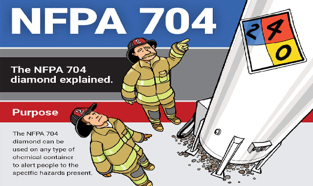 The NFPA 704 Diamond Explained #infographic