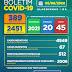 Boletim COVID-19: Alagoinhas registra mais de 2000 pacientes recuperados; confira atualização desta quarta-feira (05)