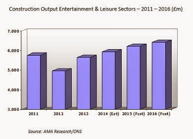 Building Market News Leisure Construction Buoyed By Rapid Growth In