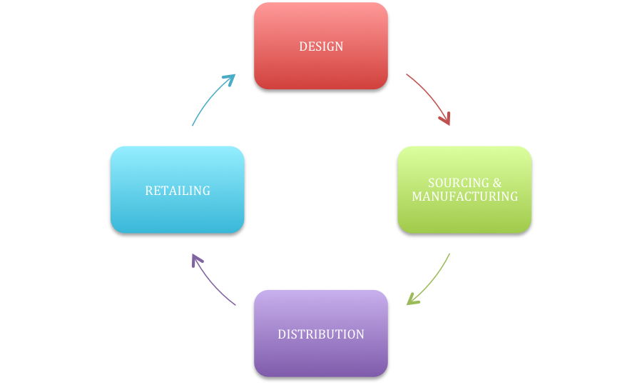 Operations Management of Inditex and its Retail Zara