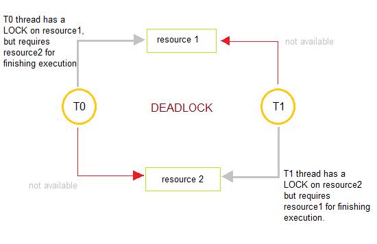 What Is DeadLock ? - Definition From Tech Trone