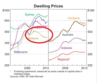 Dwelling prices