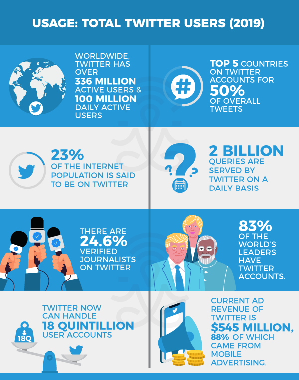 Twitter Stats and Facts 2019