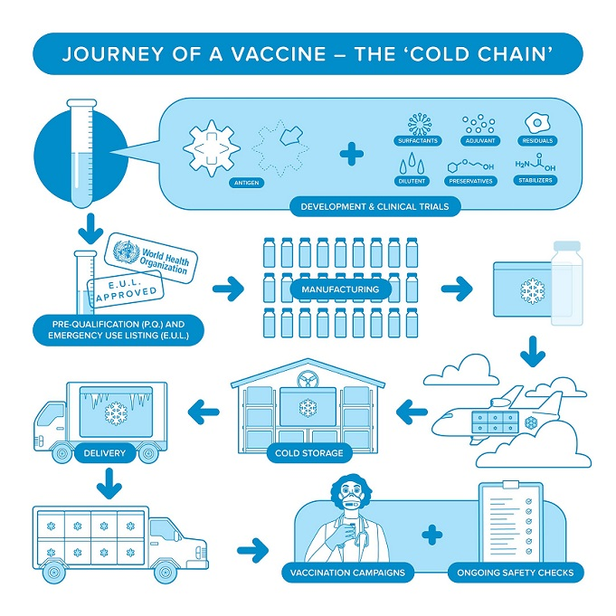 Journey of a vaccine (the cold chain): from development, clinical trials to safety checks and distribution