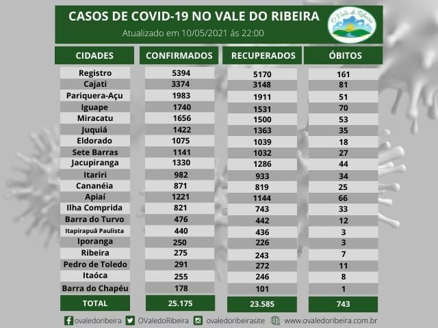 Vale do Ribeira soma 25.175 casos positivos, 23.585  recuperados e 743  mortes do Coronavírus - Covid-19
