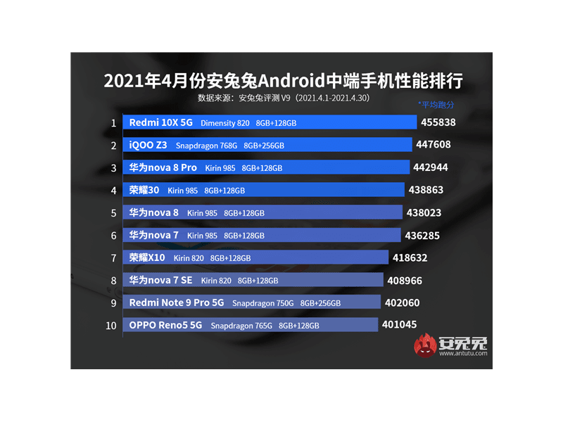 Top-performing mid-range smartphones for April 2021