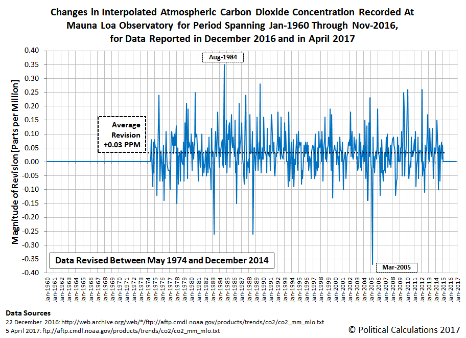 Changes in Interpolated Atmospheric Carbon Dioxide Concentration Recorded At Mauna Loa Observatory for Period Spanning Jan-1960 Through Nov-2016, for Data Reported in December 2016 and in April 2017