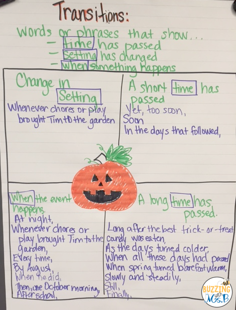 Teach transitions in writing with the mentor text Pumpkin Jack! This post includes an anchor chart, an activity for students to do to insert transitions, tips for using a mentor text, and a free download! Perfect for 3rd and 4th grade, especially as an October read aloud! #teachingtransitions #transitionsinwriting