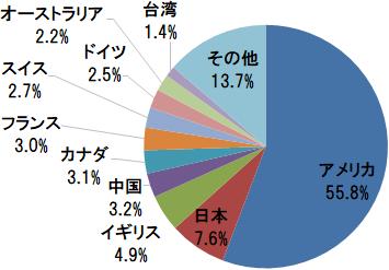 インデックス投資 楽天 全世界株式 楽天 全米株式 毎月1万円
