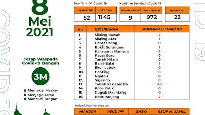 52 Warga Padang Panjang Positif Covid-19, 43 Orang Berasal dari Rutan