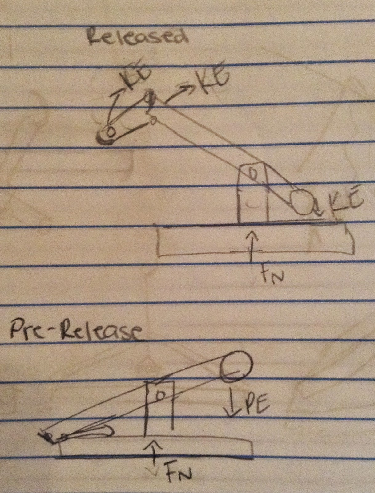 small resolution of before launch the trebuchet arm has potential energy pe after the trebuchet arm is released it has kinetic energy ke and the arm and trebuchet